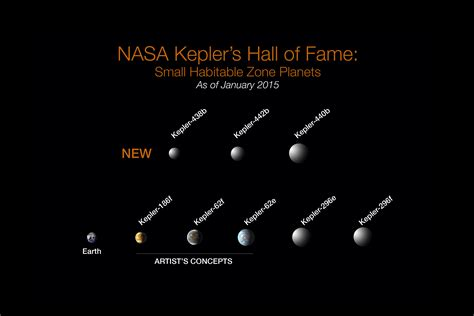 Exoplanets Kepler-438b and 442b added to Elite: Dangerous